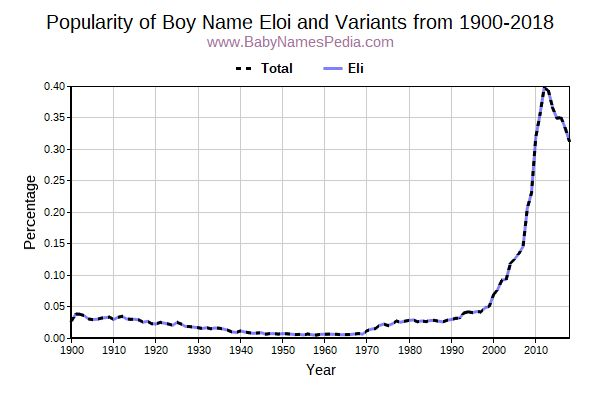 Variant Popularity Trend  for Eloi  from 1900 to 2018