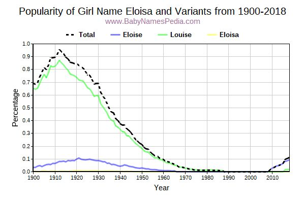 Variant Popularity Trend  for Eloisa  from 1900 to 2017