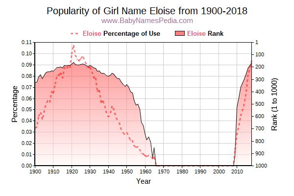Popularity Trend  for Eloise  from 1900 to 2015