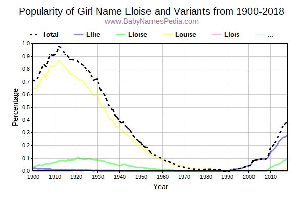 Variant Popularity Trend  for Eloise  from 1900 to 2015