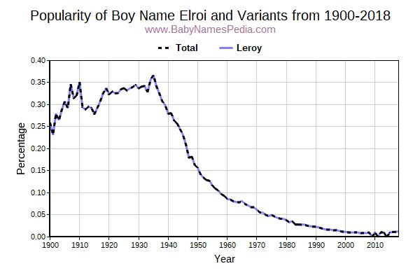 Variant Popularity Trend  for Elroi  from 1900 to 2015