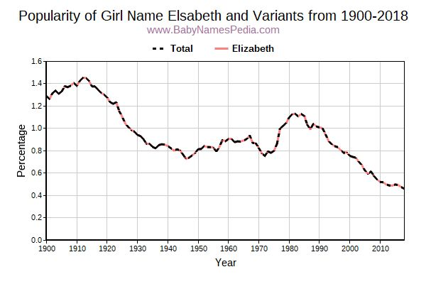 Variant Popularity Trend  for Elsabeth  from 1900 to 2016