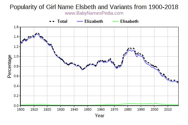 Variant Popularity Trend  for Elsbeth  from 1900 to 2015