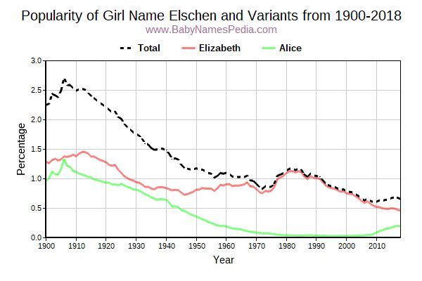 Variant Popularity Trend  for Elschen  from 1900 to 2017