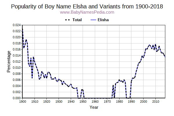 Variant Popularity Trend  for Elsha  from 1900 to 2017