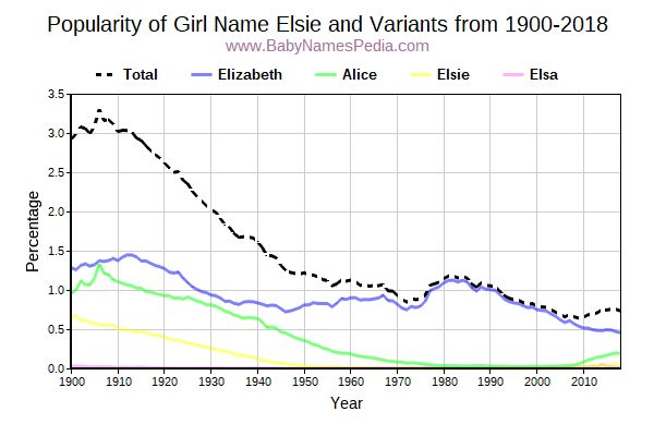 Variant Popularity Trend  for Elsie  from 1900 to 2018