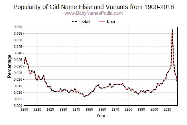 Variant Popularity Trend  for Elsje  from 1900 to 2015