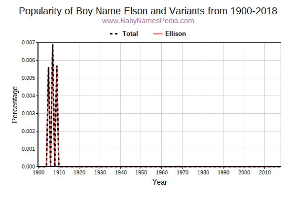 Variant Popularity Trend  for Elson  from 1900 to 2017