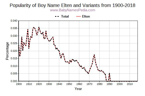 Variant Popularity Trend  for Elten  from 1900 to 2016