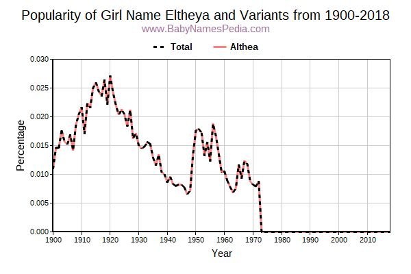 Variant Popularity Trend  for Eltheya  from 1900 to 2016
