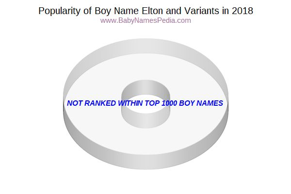 Variant Popularity Chart  for Elton  in 2017