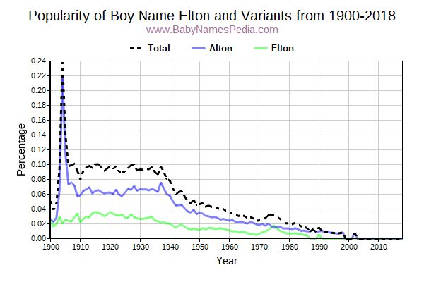Variant Popularity Trend  for Elton  from 1900 to 2017