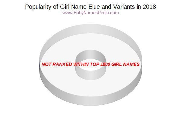 Variant Popularity Chart  for Elue  in 2018