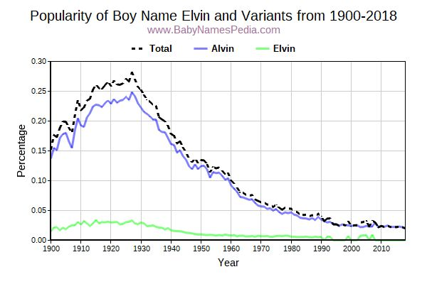 Variant Popularity Trend  for Elvin  from 1900 to 2017