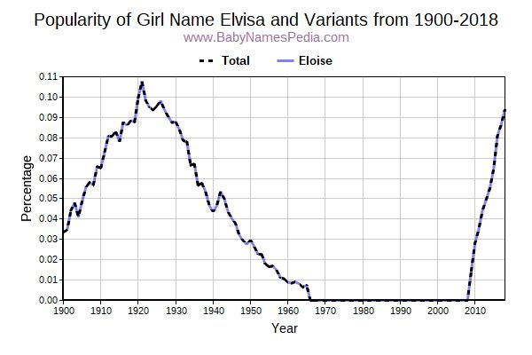 Variant Popularity Trend  for Elvisa  from 1900 to 2017