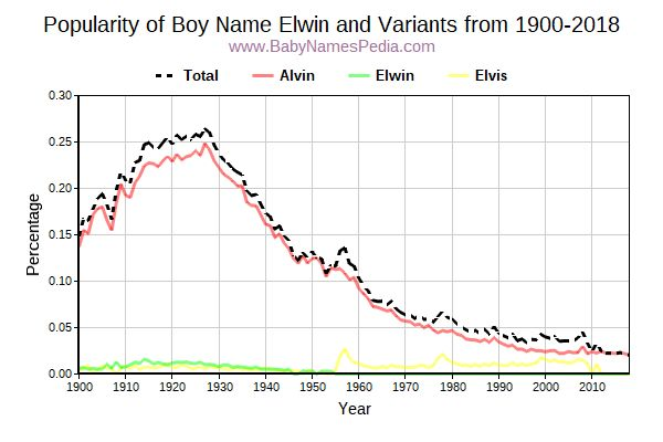 Variant Popularity Trend  for Elwin  from 1900 to 2018