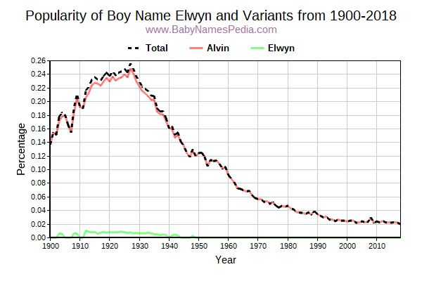 Variant Popularity Trend  for Elwyn  from 1900 to 2017