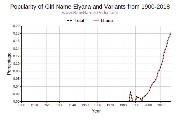Variant Popularity Trend  for Elyana  from 1900 to 2018