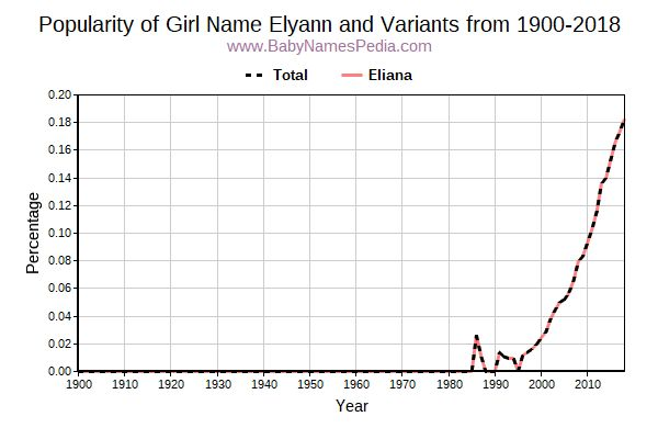 Variant Popularity Trend  for Elyann  from 1900 to 2016
