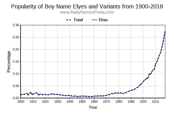 Variant Popularity Trend  for Elyes  from 1900 to 2015