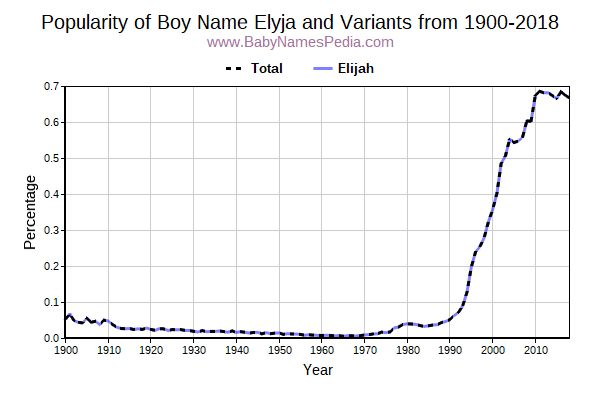 Variant Popularity Trend  for Elyja  from 1900 to 2016