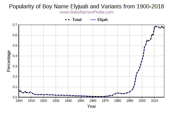 Variant Popularity Trend  for Elyjuah  from 1900 to 2016