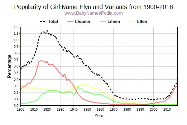 Variant Popularity Trend  for Elyn  from 1900 to 2015