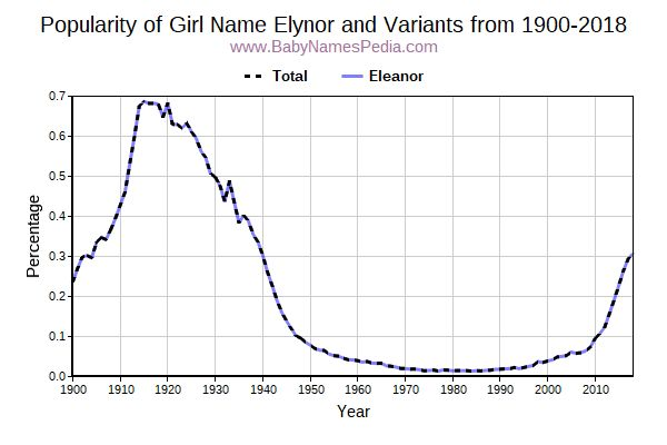 Variant Popularity Trend  for Elynor  from 1900 to 2015