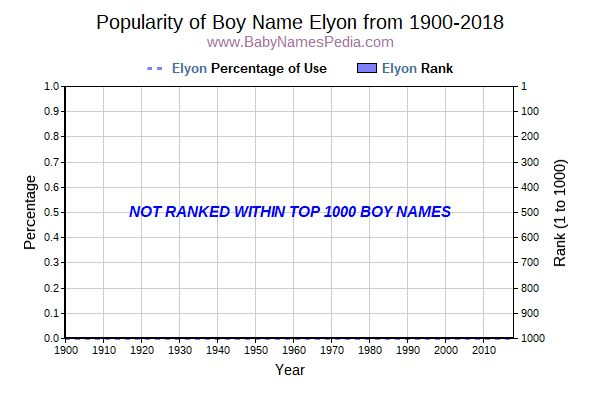 Popularity Trend  for Elyon  from 1900 to 2015