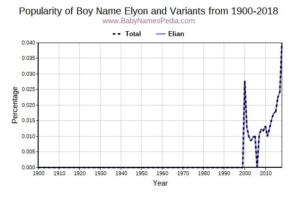 Variant Popularity Trend  for Elyon  from 1900 to 2015
