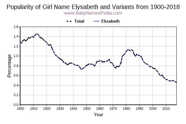 Elysabeth - Meaning of Elysabeth, What does Elysabeth mean?
