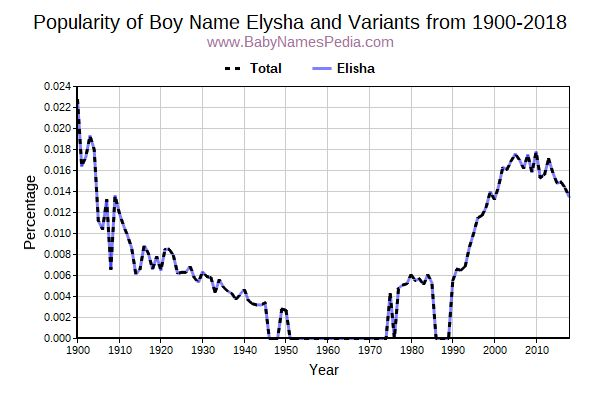 Variant Popularity Trend  for Elysha  from 1900 to 2017