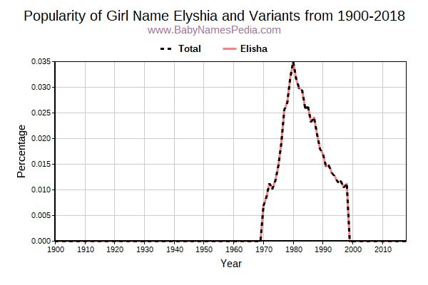 Variant Popularity Trend  for Elyshia  from 1900 to 2016
