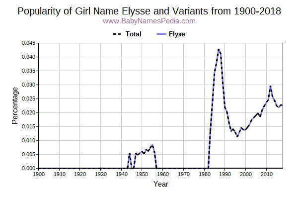 Variant Popularity Trend  for Elysse  from 1900 to 2017
