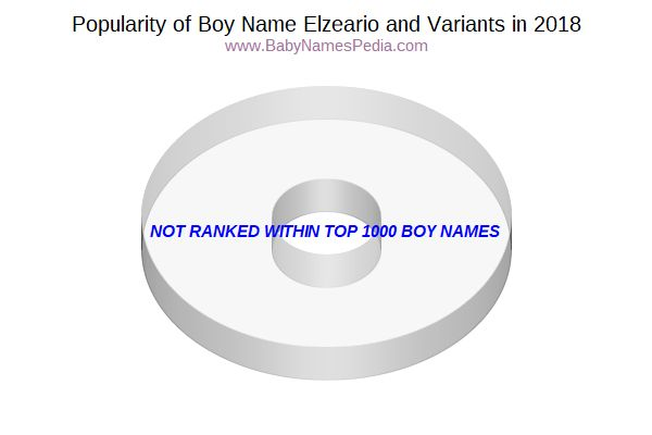 Variant Popularity Chart  for Elzeario  in 2018