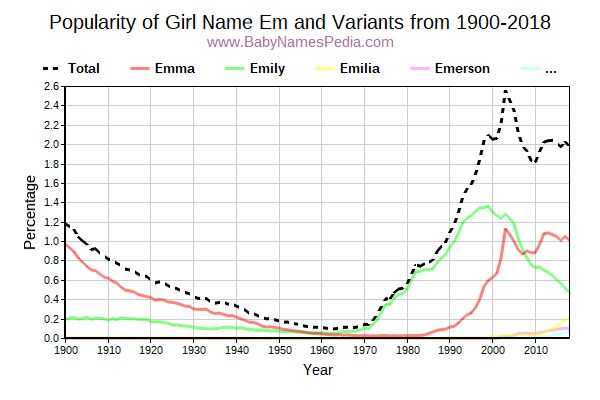 Variant Popularity Trend  for Em  from 1900 to 2016