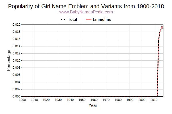 Variant Popularity Trend  for Emblem  from 1900 to 2015