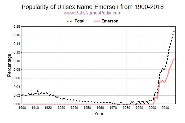 Unisex Popularity Trend  for Emerson  from 1900 to 2015