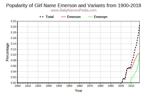 Variant Popularity Trend  for Emerson  from 1900 to 2015