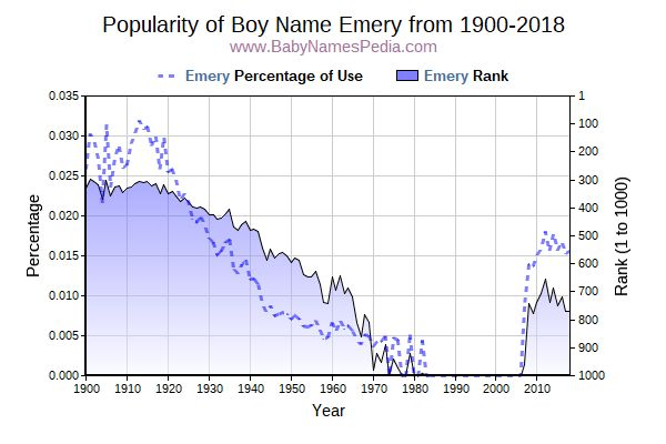 Popularity Trend  for Emery  from 1900 to 2017