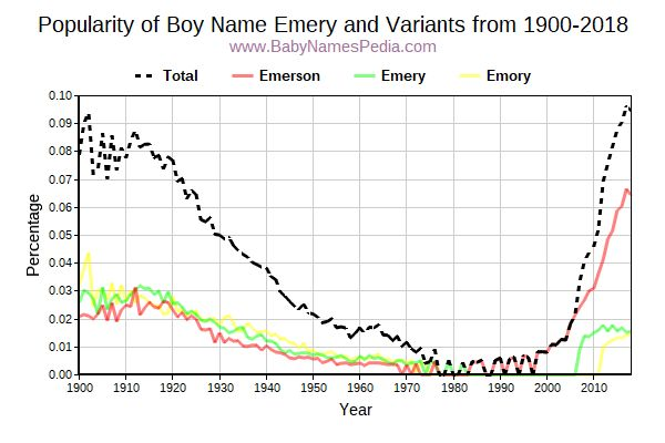Variant Popularity Trend  for Emery  from 1900 to 2017