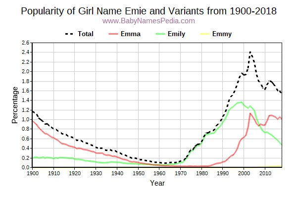 Variant Popularity Trend  for Emie  from 1900 to 2015