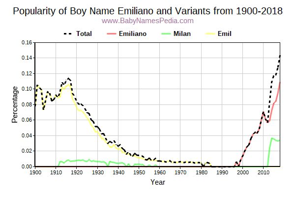 Variant Popularity Trend  for Emiliano  from 1900 to 2015