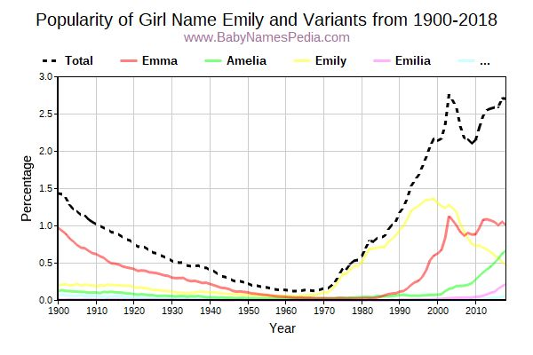 Variant Popularity Trend  for Emily  from 1900 to 2017