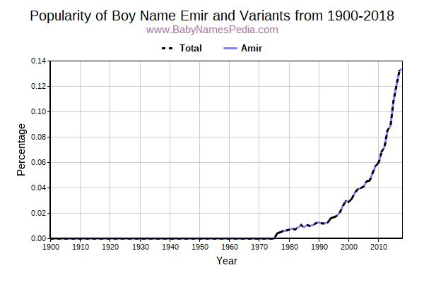 Variant Popularity Trend  for Emir  from 1900 to 2016