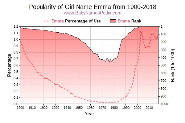 Popularity Trend  for Emma  from 1900 to 2016