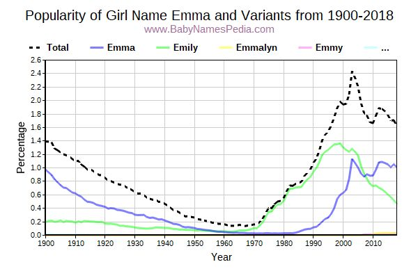 Variant Popularity Trend  for Emma  from 1900 to 2016