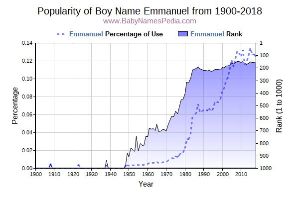 Popularity Trend  for Emmanuel  from 1900 to 2016