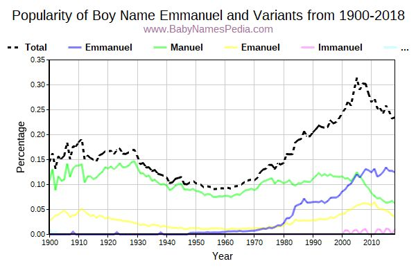 Variant Popularity Trend  for Emmanuel  from 1900 to 2015