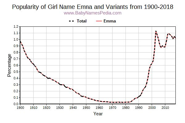 Variant Popularity Trend  for Emna  from 1900 to 2015